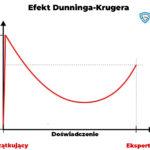 efekt dunninga - krugera
